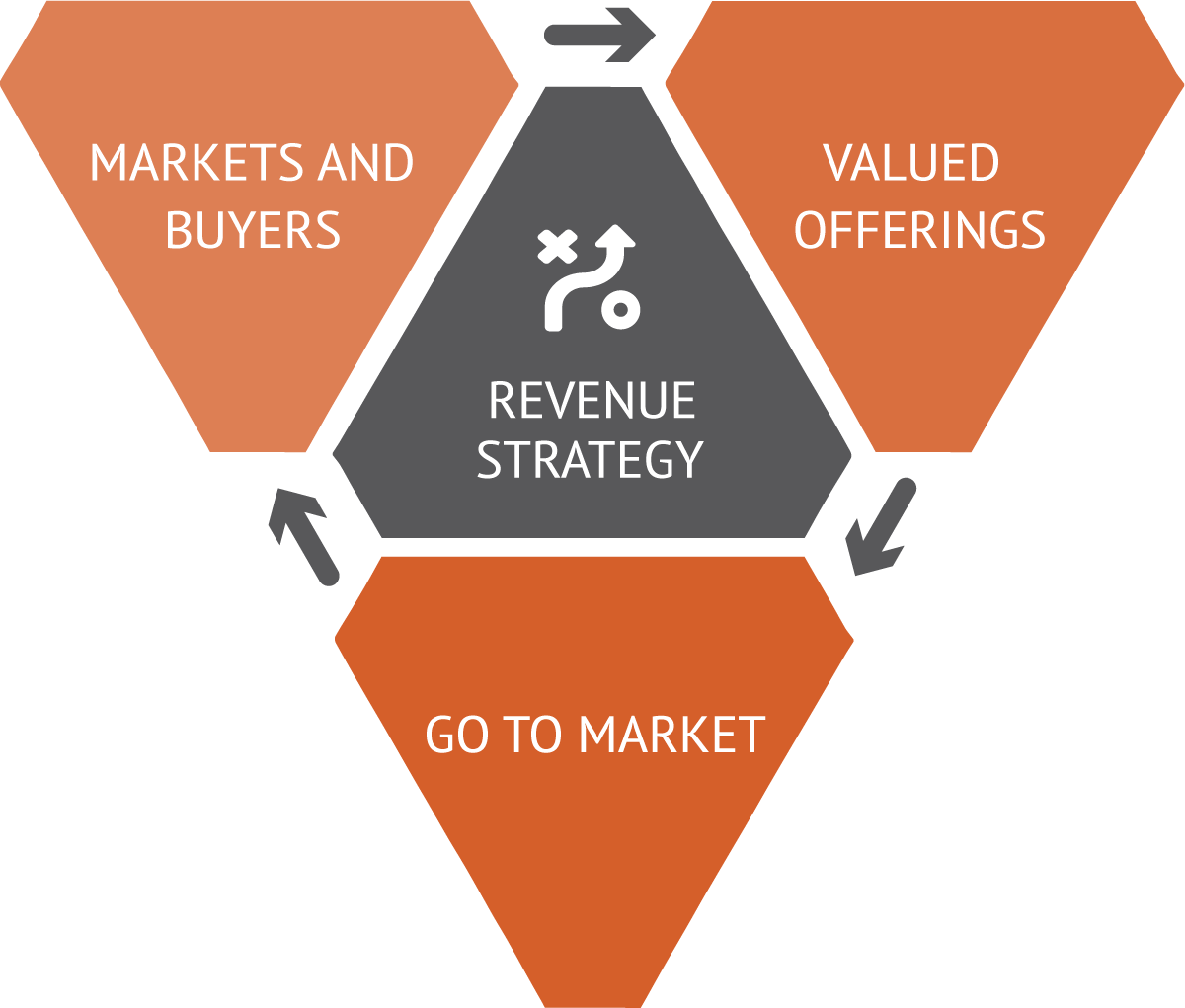 Revenue Strategy